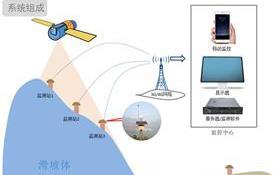 滑坡变形的无人机监测及分析